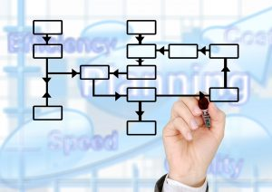 good process systems implementation success